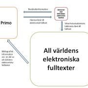 Primo hämtar och sorterar metadata om fulltexter