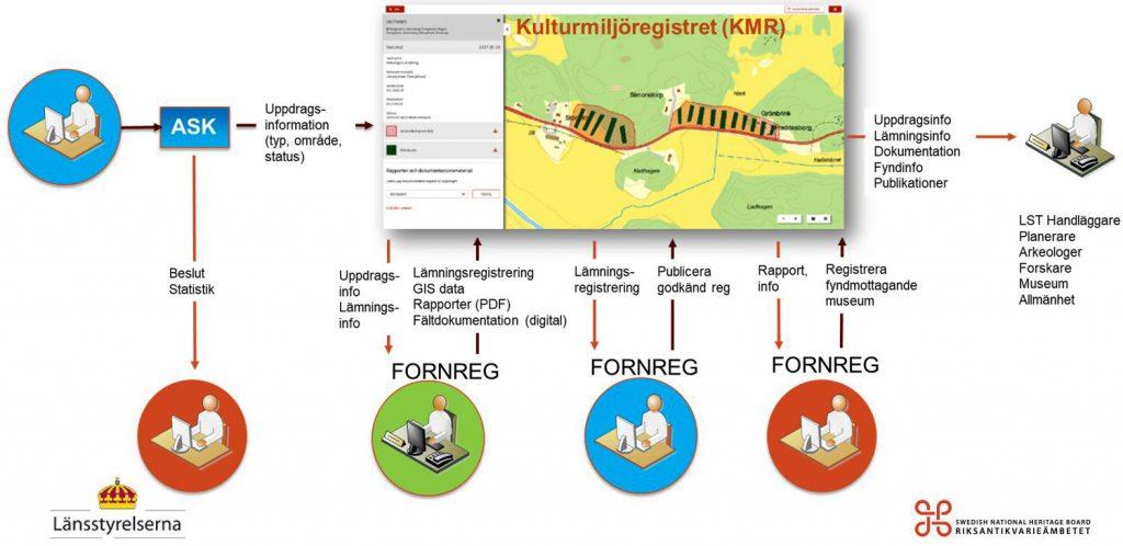 Illustration som visar nya processen, hämtad ur presentationen från informationsmötena i maj 2018.