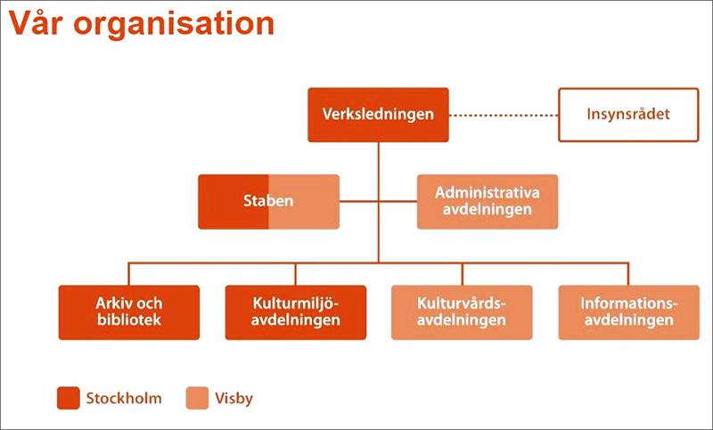 RAA-organisationsschema 2019