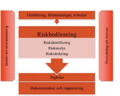 Process riskbedömning