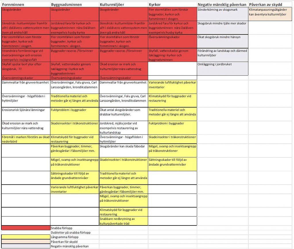 Metoder för riskbedömning av kulturarv utifrån klimatförändringar 11