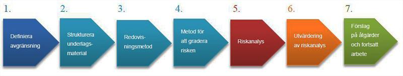 Metoder för riskbedömning av kulturarv utifrån klimatförändringar 2