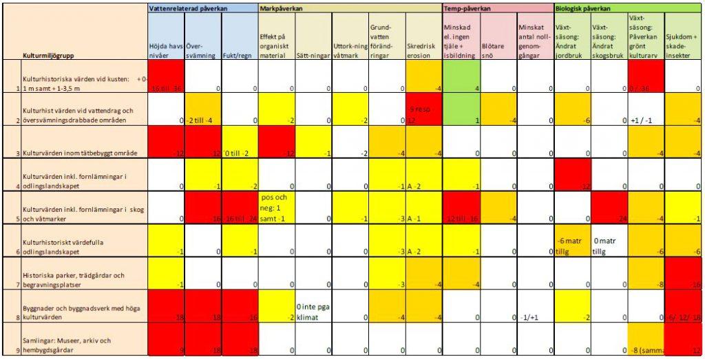 Metoder för riskbedömning av kulturarv utifrån klimatförändringar 6