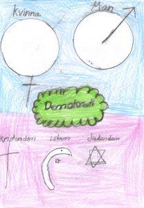 Barnteckning på tecken för man ochkvinna och tecken för kristendom, islam och judendom